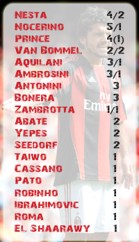 Указаны желтые и красные карточки. Первая цифра - ж.к. в Серии А и Кубке Италии, в скобочках - ж.к. в Лиге Чемпионов, а за слэшем - красные карточки игрока во всех турнирах